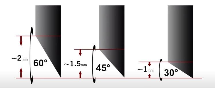 CB09 Blade Angle Options