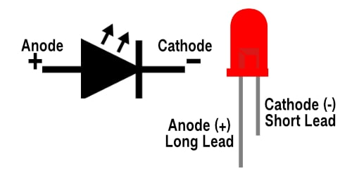 Red LED Pictorial Showing Anode and Cathode along with Schematic Symbol