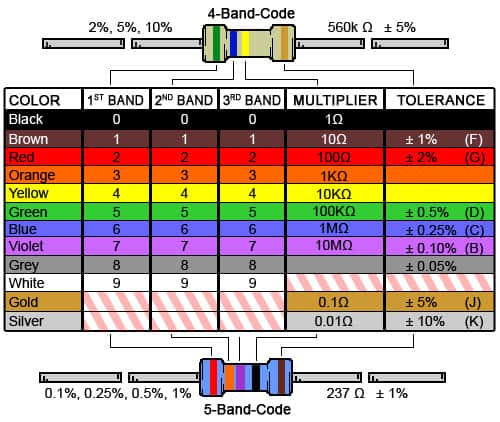 Resistor Color Code Chart for 4-Band and 5-Band Resistors
