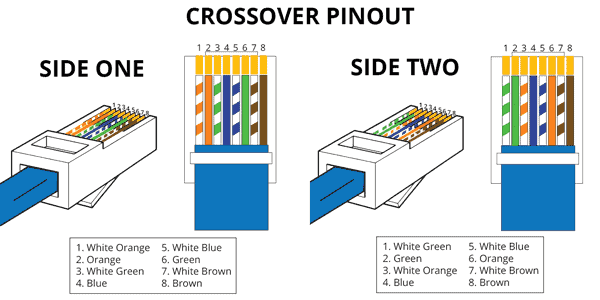 RJ45 Crossover Cable Pinout
