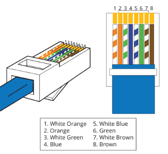 Wiring an RJ45 to the T568B Specification